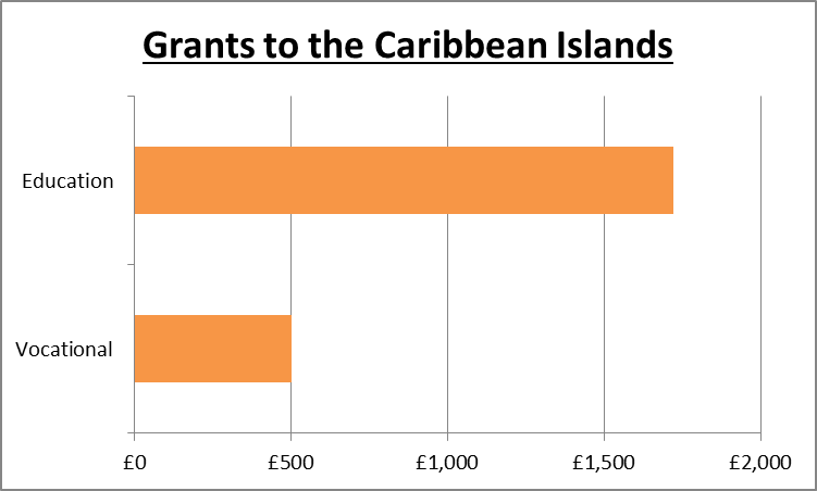 Grants to Asian Caribbean Islands countries